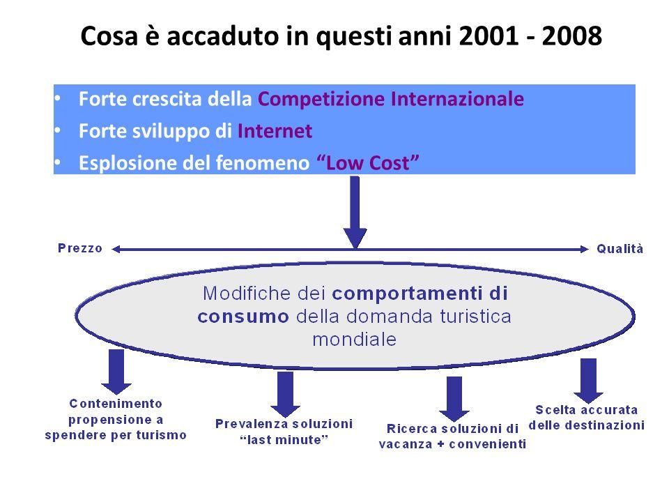 Cosa è accaduto in questi anni 2001 - 2008 Forte crescita della Competizione Internazionale Forte sviluppo di Internet Esplosione del fenomeno Low Cos