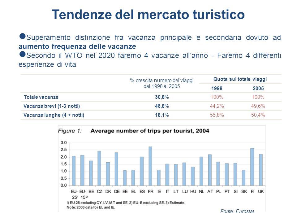 Tendenze del mercato turistico Superamento distinzione fra vacanza principale e secondaria dovuto ad aumento frequenza delle vacanze Secondo il WTO ne