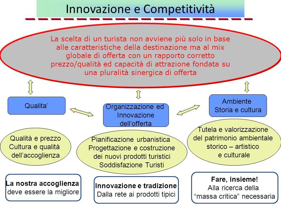 Innovazione e Competitività La scelta di un turista non avviene più solo in base alle caratteristiche della destinazione ma al mix globale di offerta
