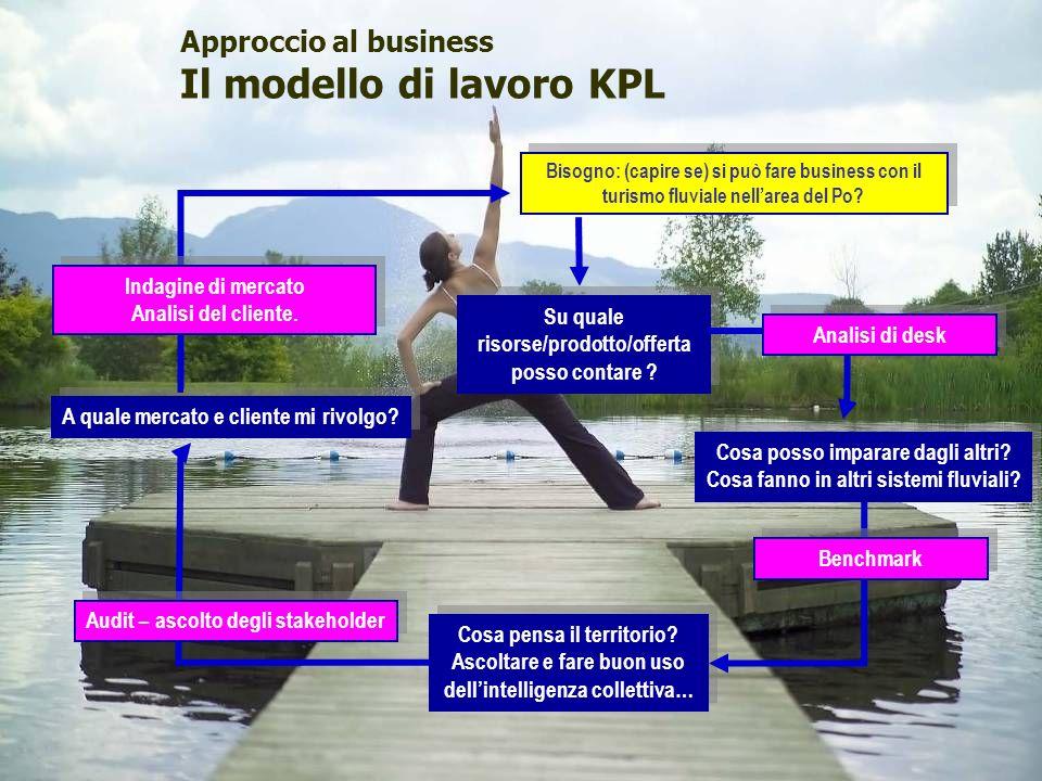 © Studio Giaccardi & Associati - Consulenti di Direzione 4 Approccio al business Il modello di lavoro KPL Bisogno: (capire se) si può fare business co