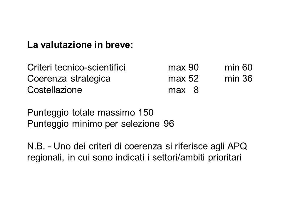La valutazione in breve: Criteri tecnico-scientificimax 90min 60 Coerenza strategicamax 52min 36 Costellazionemax 8 Punteggio totale massimo 150 Punteggio minimo per selezione 96 N.B.