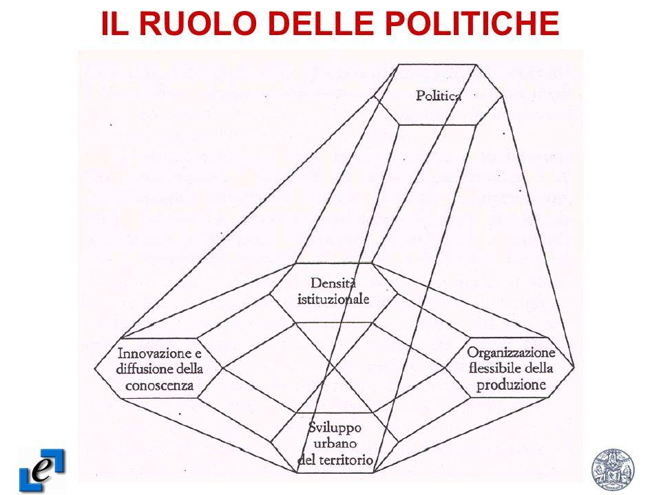 IL RUOLO DELLE POLITICHE