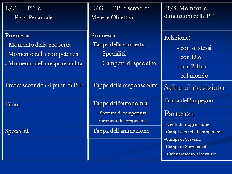 R/S Momenti e dimensioni della PP R/S Momenti e dimensioni della PP Relazione : - con se stessi - con se stessi - con Dio - con Dio - con laltro - con