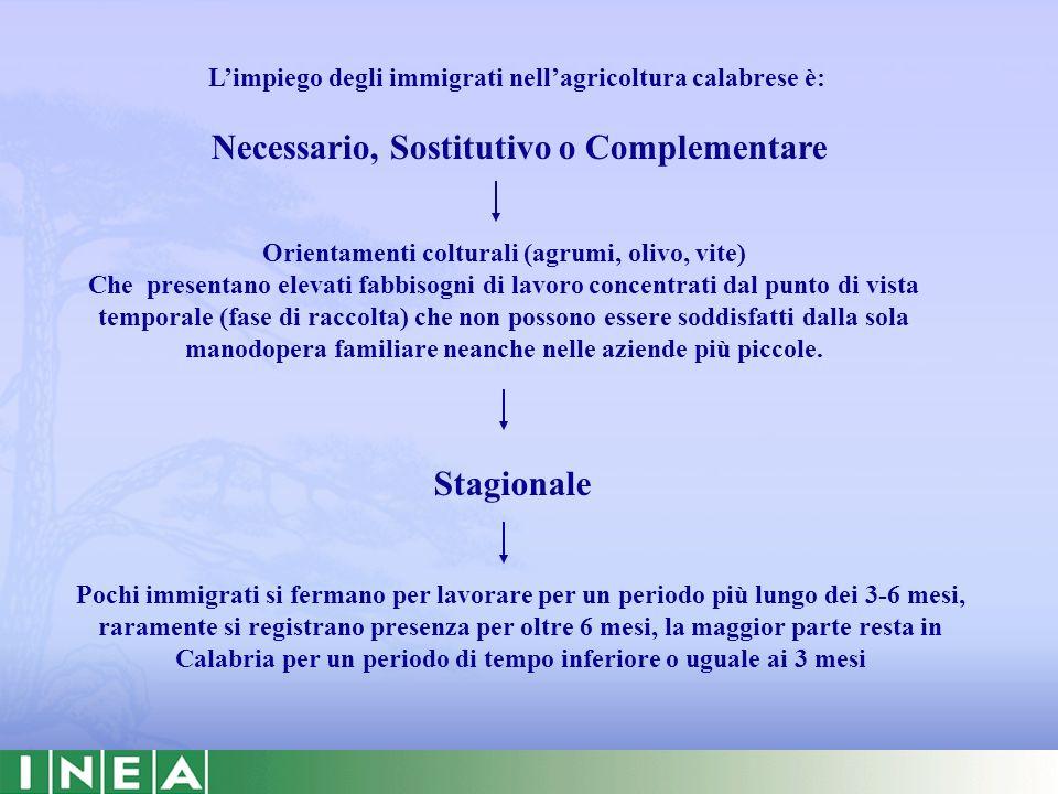 Limpiego degli immigrati nellagricoltura calabrese è: Necessario, Sostitutivo o Complementare Orientamenti colturali (agrumi, olivo, vite) Che present