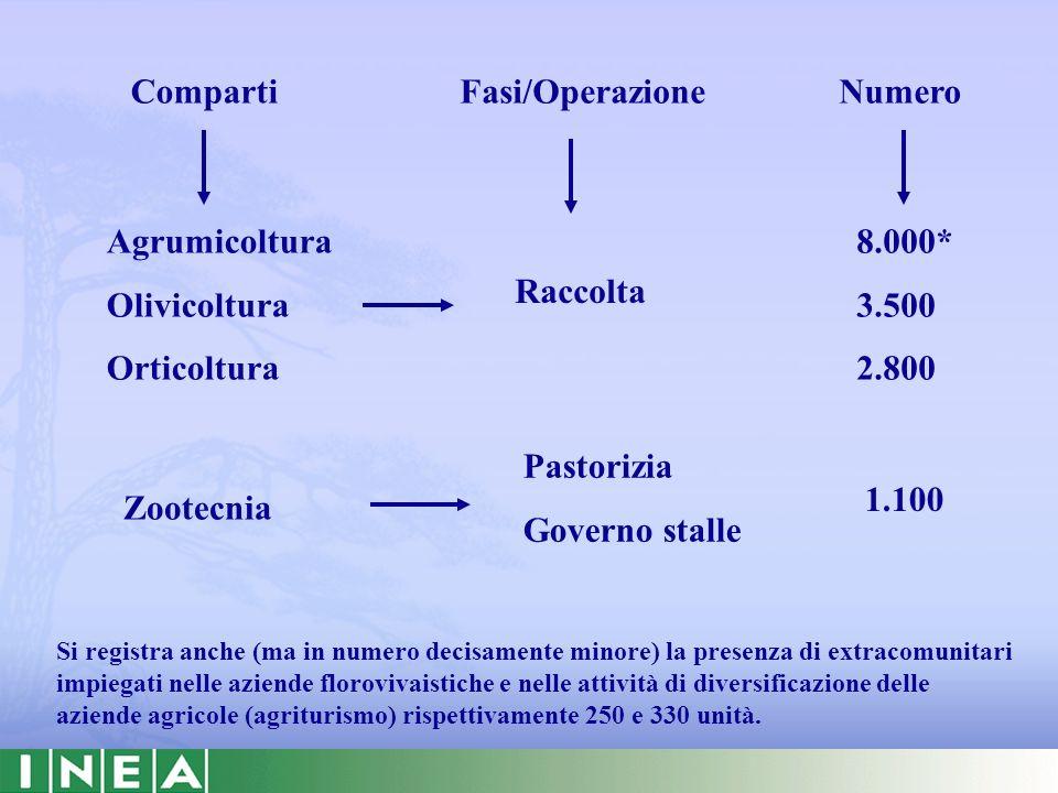 Comparti Agrumicoltura Olivicoltura Orticoltura Fasi/Operazione Zootecnia Raccolta Pastorizia Governo stalle Si registra anche (ma in numero decisamen