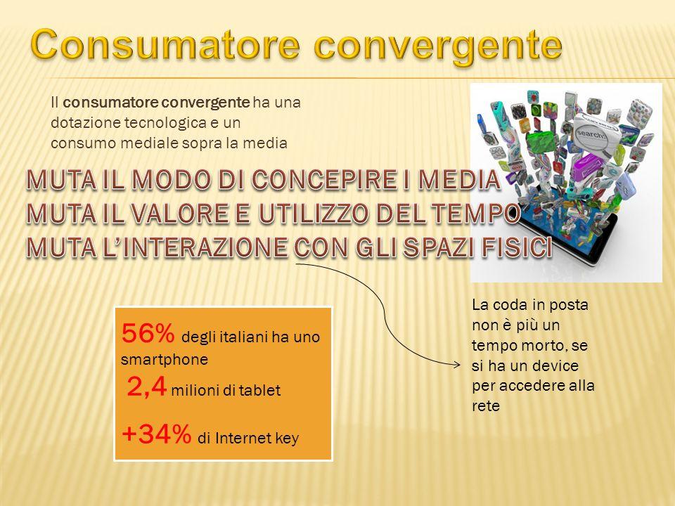 Il consumatore convergente ha una dotazione tecnologica e un consumo mediale sopra la media La coda in posta non è più un tempo morto, se si ha un device per accedere alla rete 56% degli italiani ha uno smartphone 2,4 milioni di tablet +34% di Internet key