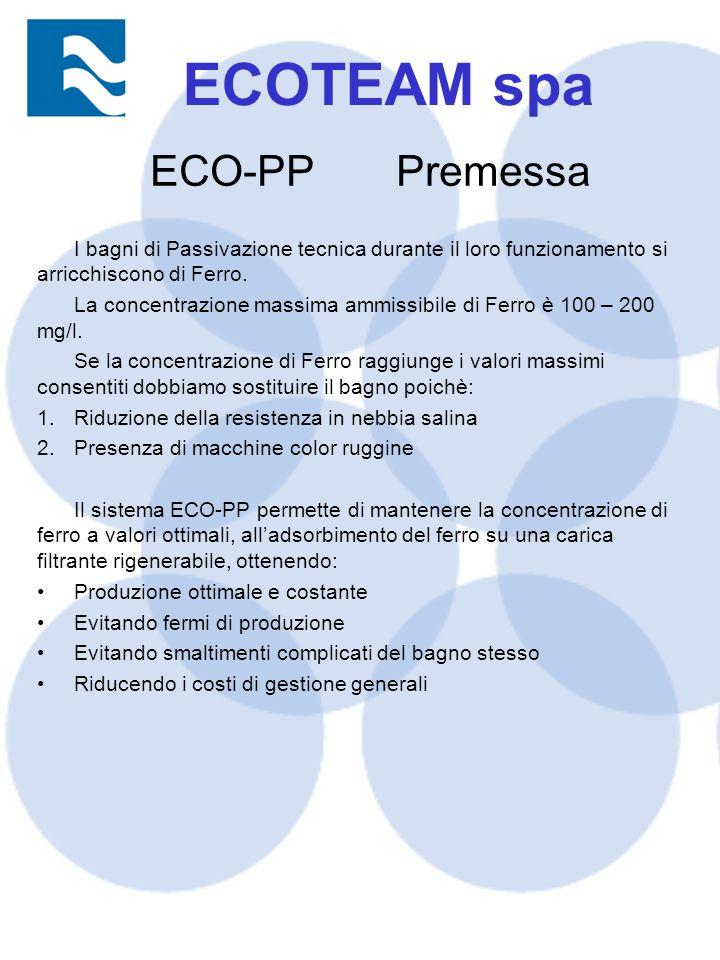 ECO-PP Premessa I bagni di Passivazione tecnica durante il loro funzionamento si arricchiscono di Ferro.
