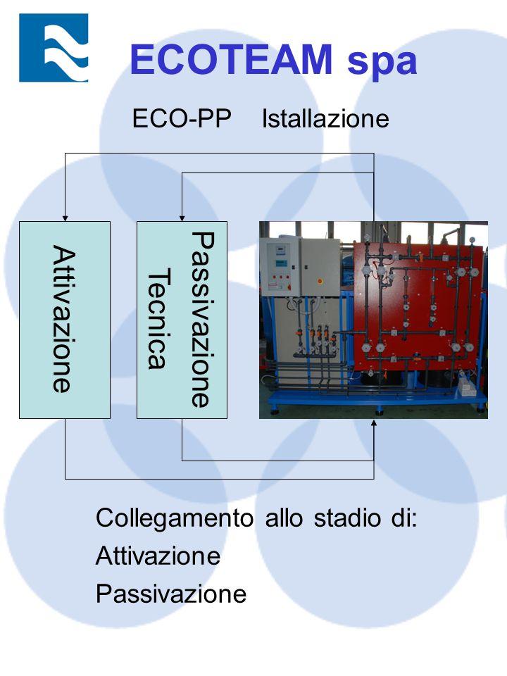 ECO-PP Istallazione Passivazione Tecnica Collegamento allo stadio di: Attivazione Passivazione Attivazione ECOTEAM spa