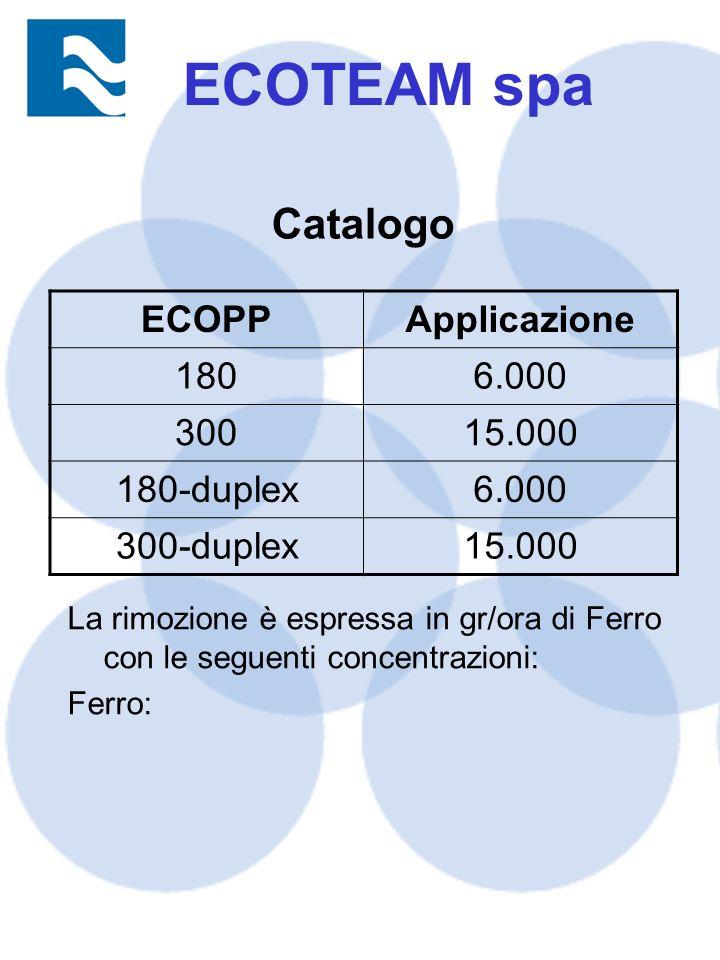 Catalogo ECOPPApplicazione 1806.000 30015.000 180-duplex6.000 300-duplex15.000 La rimozione è espressa in gr/ora di Ferro con le seguenti concentrazioni: Ferro: ECOTEAM spa