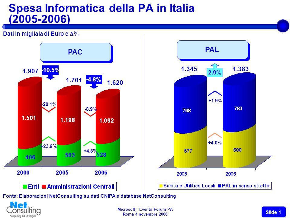Microsoft - Evento Forum PA Roma 4 novembre 2008 Slide 1 Spesa Informatica della PA in Italia (2005-2006) Dati in migliaia di Euro e % Fonte: Elaborazioni NetConsulting su dati CNIPA e database NetConsulting PAL 1.3451.383 +4.0% +1.9% 2.9% PAC 1.701 1.620 +4.8% -8.9% -4.8% 1.907 +23.9% -20.1% -10.5%