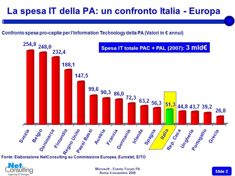 Microsoft - Evento Forum PA Roma 4 novembre 2008 Slide 2 La spesa IT della PA: un confronto Italia - Europa Confronto spesa pro-capite per lInformation Technology della PA (Valori in annui) Fonte: Elaborazione NetConsulting su Commissione Europea, Eurostat, EITO Spesa IT totale PAC + PAL (2007): 3 mld