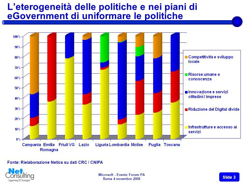 Microsoft - Evento Forum PA Roma 4 novembre 2008 Slide 3 Leterogeneità delle politiche e nei piani di eGovernment di uniformare le politiche Fonte: Rielaborazione Netics su dati CRC / CNIPA