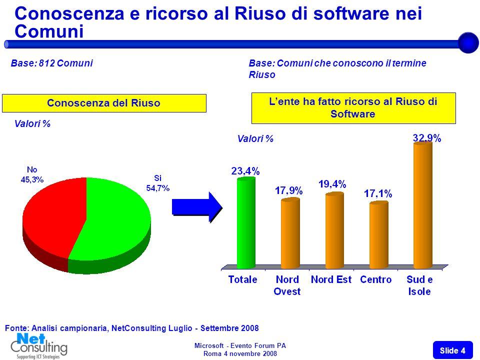 Microsoft - Evento Forum PA Roma 4 novembre 2008 Slide 4 Conoscenza e ricorso al Riuso di software nei Comuni Base: 812 Comuni Fonte: Analisi campionaria, NetConsulting Luglio - Settembre 2008 Conoscenza del Riuso Valori % Lente ha fatto ricorso al Riuso di Software Base: Comuni che conoscono il termine Riuso Valori %
