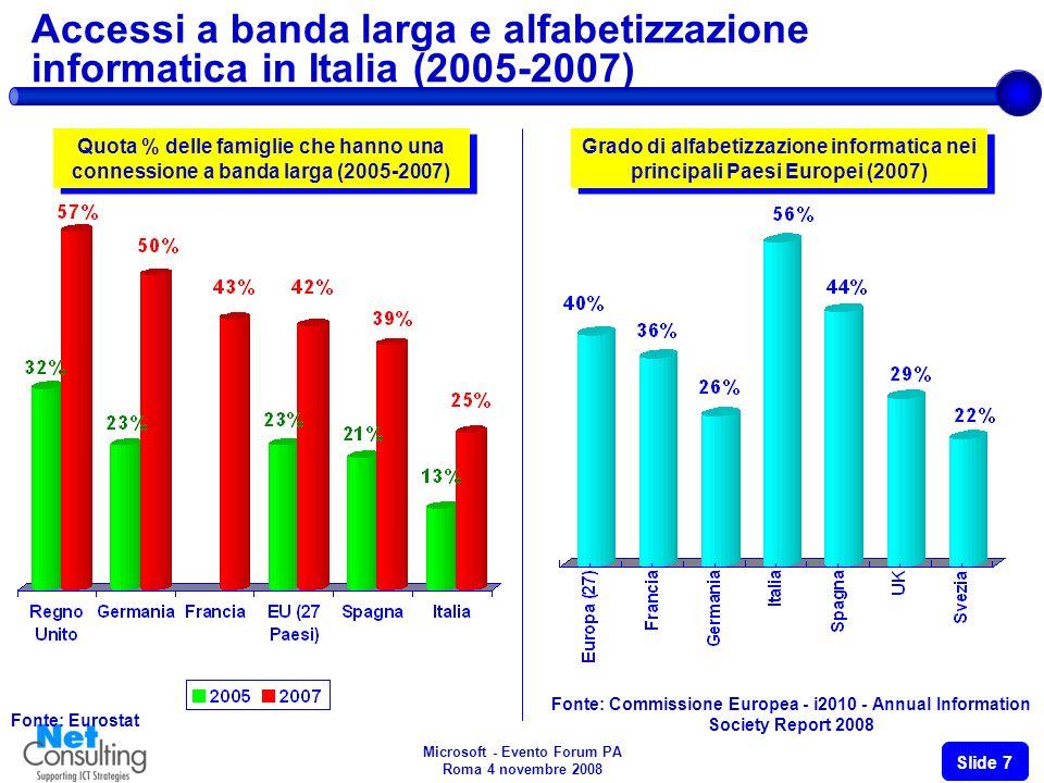 Microsoft - Evento Forum PA Roma 4 novembre 2008 Slide 7 Accessi a banda larga e alfabetizzazione informatica in Italia (2005-2007) Fonte: Eurostat Quota % delle famiglie che hanno una connessione a banda larga (2005-2007) Grado di alfabetizzazione informatica nei principali Paesi Europei (2007) Fonte: Commissione Europea - i2010 - Annual Information Society Report 2008