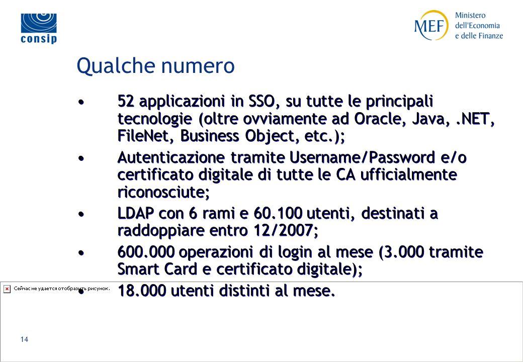 14 Qualche numero 52 applicazioni in SSO, su tutte le principali tecnologie (oltre ovviamente ad Oracle, Java,.NET, FileNet, Business Object, etc.); Autenticazione tramite Username/Password e/o certificato digitale di tutte le CA ufficialmente riconosciute; LDAP con 6 rami e 60.100 utenti, destinati a raddoppiare entro 12/2007; 600.000 operazioni di login al mese (3.000 tramite Smart Card e certificato digitale); 18.000 utenti distinti al mese.