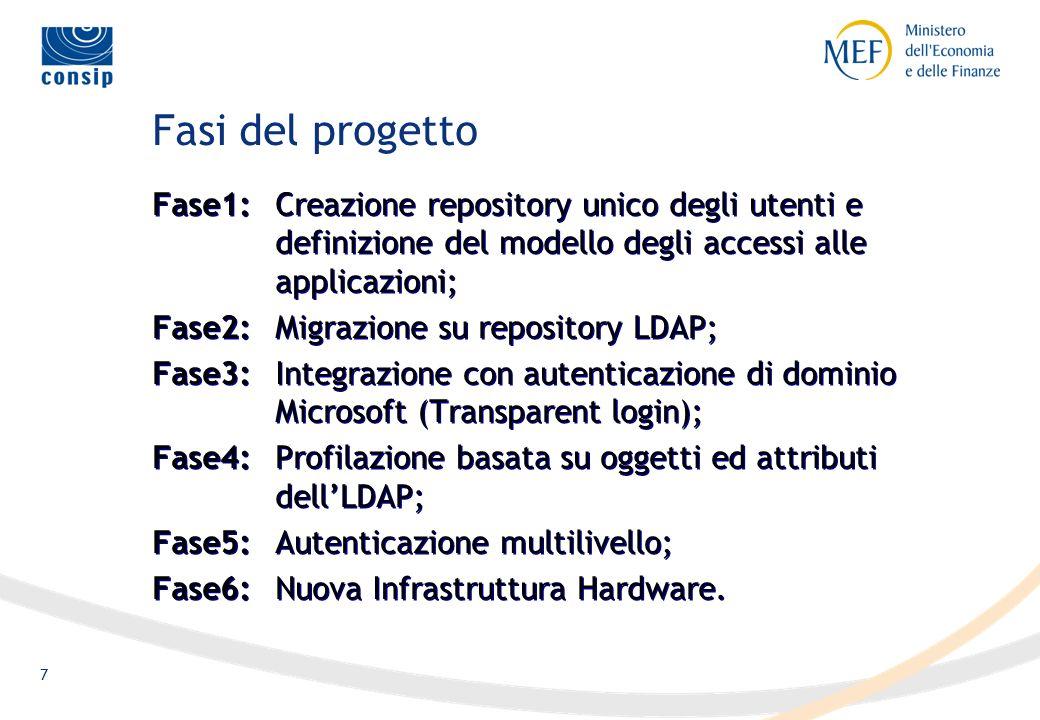 7 Fasi del progetto Fase1:Creazione repository unico degli utenti e definizione del modello degli accessi alle applicazioni; Fase2:Migrazione su repository LDAP; Fase3:Integrazione con autenticazione di dominio Microsoft (Transparent login); Fase4:Profilazione basata su oggetti ed attributi dellLDAP; Fase5:Autenticazione multilivello; Fase6:Nuova Infrastruttura Hardware.