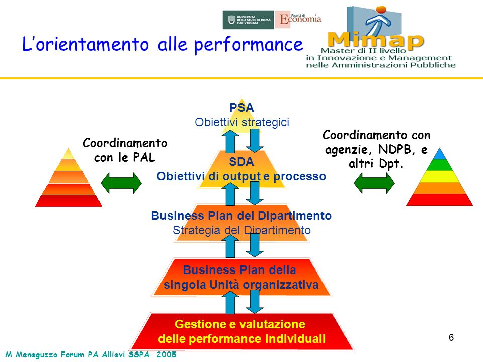 6 Lorientamento alle performance PSA Obiettivi strategici SDA Obiettivi di output e processo Business Plan del Dipartimento Strategia del Dipartimento