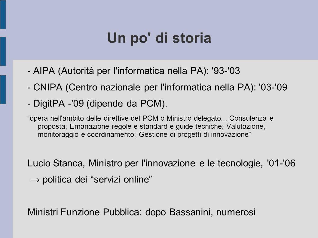 Un po' di storia - AIPA (Autorità per l'informatica nella PA): '93-'03 - CNIPA (Centro nazionale per l'informatica nella PA): '03-'09 - DigitPA -'09 (