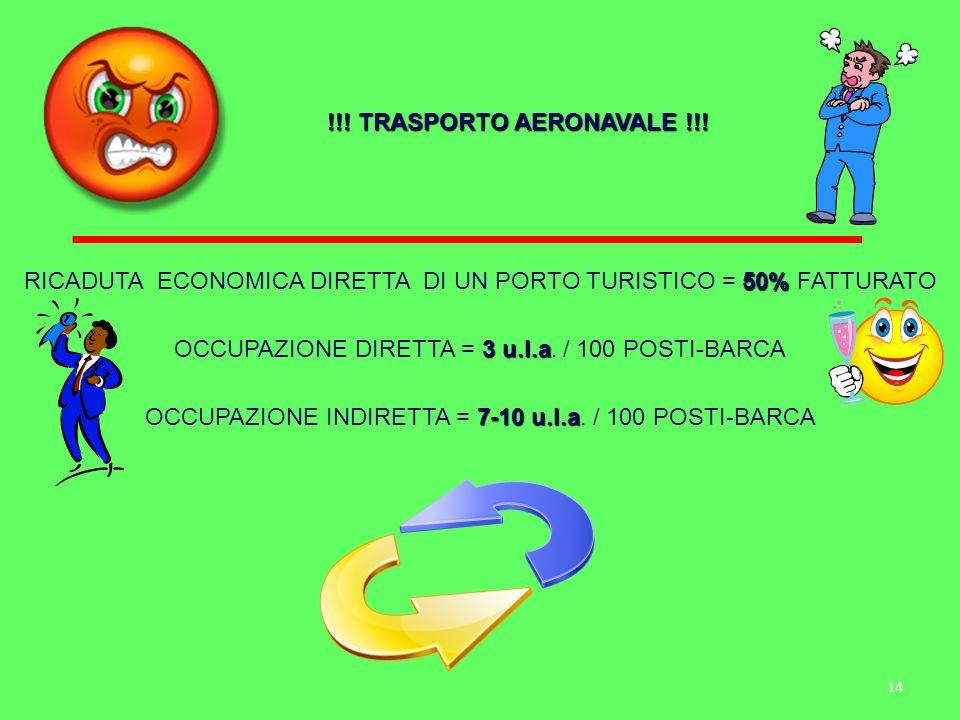 14 !!! TRASPORTO AERONAVALE !!! 50% RICADUTA ECONOMICA DIRETTA DI UN PORTO TURISTICO = 50% FATTURATO 3 u.l.a OCCUPAZIONE DIRETTA = 3 u.l.a. / 100 POST