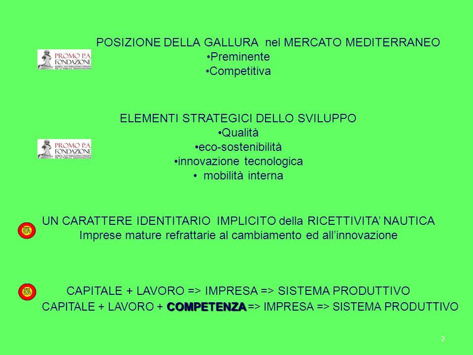 2 POSIZIONE DELLA GALLURA nel MERCATO MEDITERRANEO Preminente Competitiva ELEMENTI STRATEGICI DELLO SVILUPPO Qualità eco-sostenibilità innovazione tecnologica mobilità interna UN CARATTERE IDENTITARIO IMPLICITO della RICETTIVITA NAUTICA Imprese mature refrattarie al cambiamento ed allinnovazione CAPITALE + LAVORO => IMPRESA => SISTEMA PRODUTTIVO COMPETENZA CAPITALE + LAVORO + COMPETENZA => IMPRESA => SISTEMA PRODUTTIVO