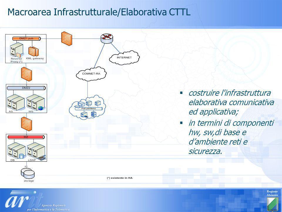 Macroarea Infrastrutturale/Elaborativa CTTL costruire l infrastruttura elaborativa comunicativa ed applicativa; in termini di componenti hw, sw,di base e dambiente reti e sicurezza.