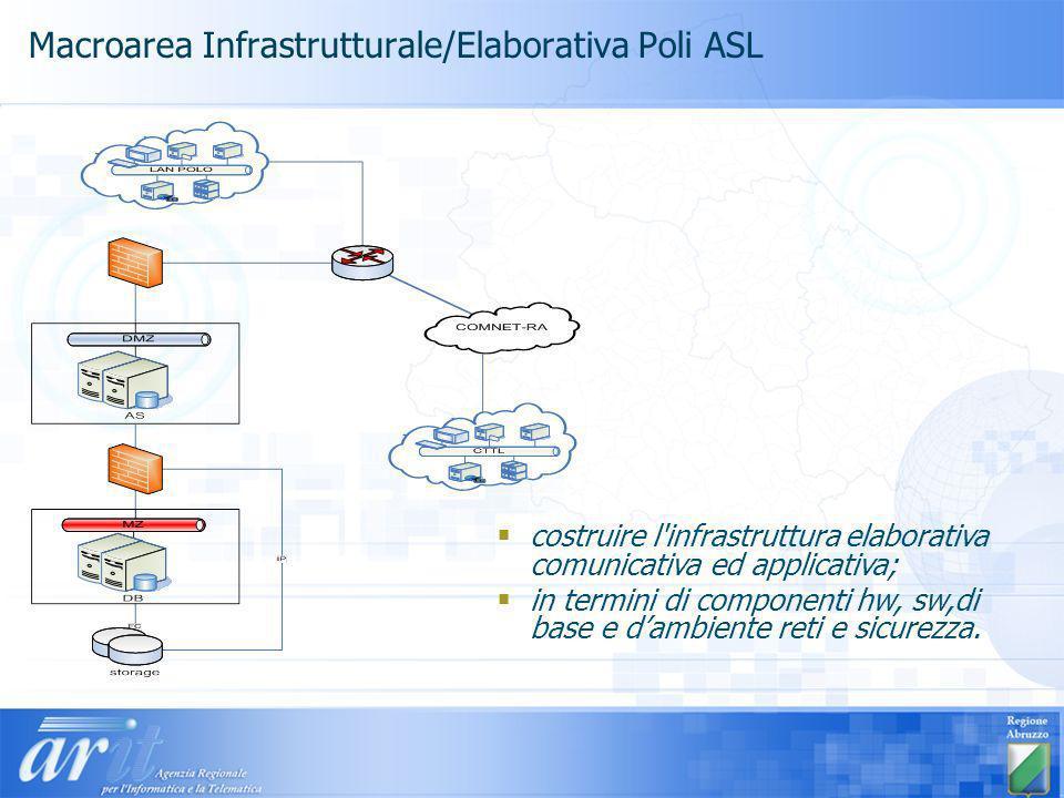 Macroarea Infrastrutturale/Elaborativa Poli ASL costruire l infrastruttura elaborativa comunicativa ed applicativa; in termini di componenti hw, sw,di base e dambiente reti e sicurezza.