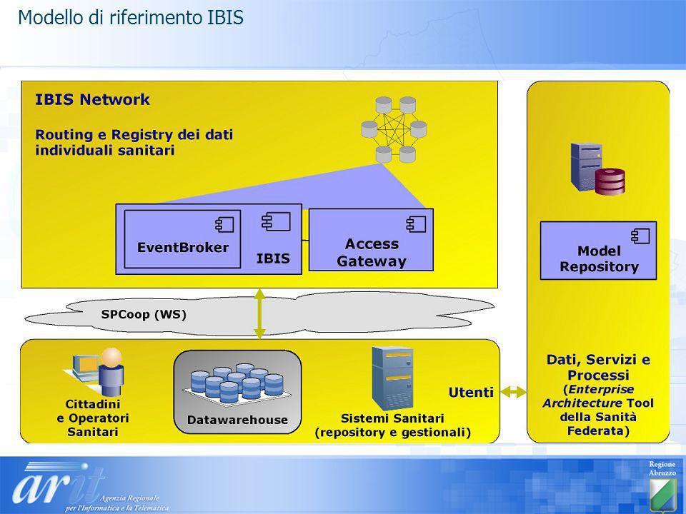 Modello di riferimento IBIS