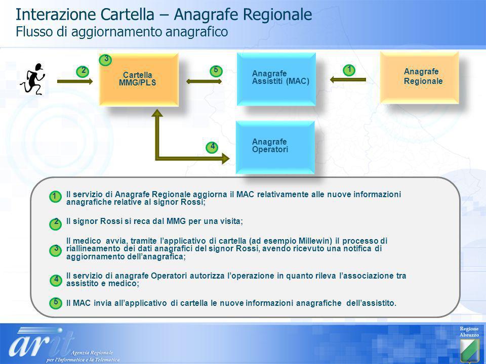 Il servizio di Anagrafe Regionale aggiorna il MAC relativamente alle nuove informazioni anagrafiche relative al signor Rossi; Il signor Rossi si reca