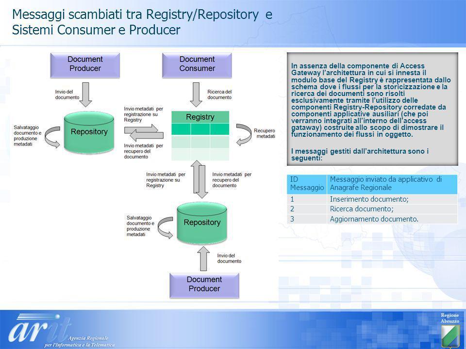 Messaggi scambiati tra Registry/Repository e Sistemi Consumer e Producer ID Messaggio Messaggio inviato da applicativo di Anagrafe Regionale 1Inserimento documento; 2Ricerca documento; 3Aggiornamento documento.