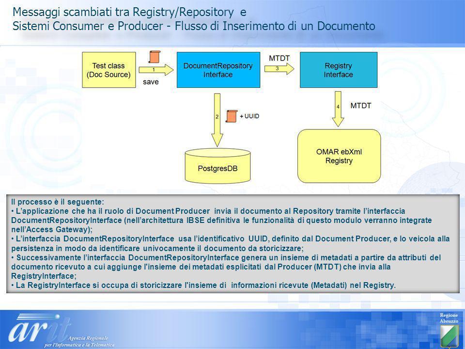 Messaggi scambiati tra Registry/Repository e Sistemi Consumer e Producer - Flusso di Inserimento di un Documento Messaggi scambiati tra Registry/Repository e Sistemi Consumer e Producer - Flusso di Inserimento di un Documento Il processo è il seguente: Lapplicazione che ha il ruolo di Document Producer invia il documento al Repository tramite linterfaccia DocumentRepositoryInterface (nellarchitettura IBSE definitiva le funzionalità di questo modulo verranno integrate nellAccess Gateway); Linterfaccia DocumentRepositoryInterface usa lidentificativo UUID, definito dal Document Producer, e lo veicola alla persistenza in modo da identificare univocamente il documento da storicizzare; Successivamente linterfaccia DocumentRepositoryInterface genera un insieme di metadati a partire da attributi del documento ricevuto a cui aggiunge l insieme dei metadati esplicitati dal Producer (MTDT) che invia alla RegistryInterface; La RegistryInterface si occupa di storicizzare l insieme di informazioni ricevute (Metadati) nel Registry.