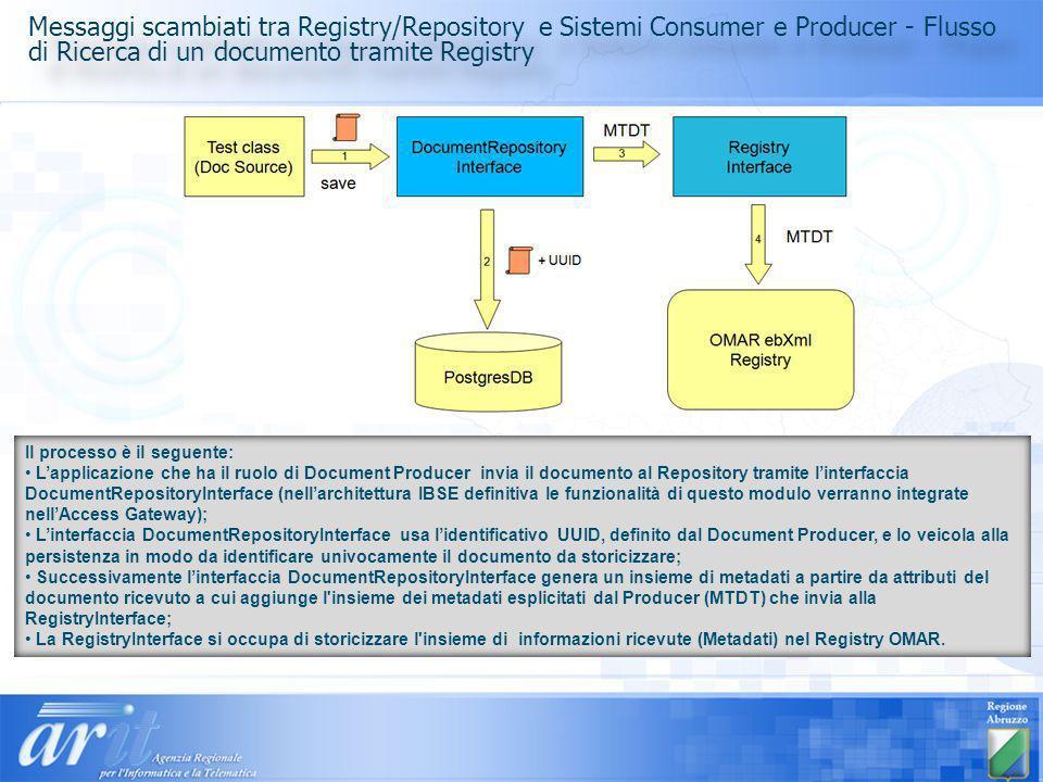 Il processo è il seguente: Lapplicazione che ha il ruolo di Document Producer invia il documento al Repository tramite linterfaccia DocumentRepository