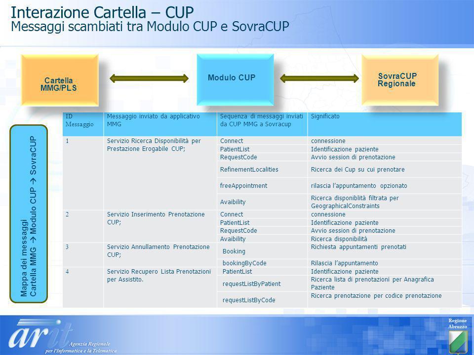 Interazione Cartella – CUP Messaggi scambiati tra Modulo CUP e SovraCUP ID Messaggio Messaggio inviato da applicativo MMG Sequenza di messaggi inviati
