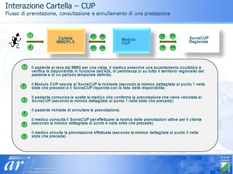 Interazione Cartella – CUP Flusso di prenotazione, consultazione e annullamento di una prestazione Modulo CUP SovraCUP Regionale 1 2a2b 3a 3b4 5a 6a 5a 6a Il paziente si reca dal MMG per una visita.