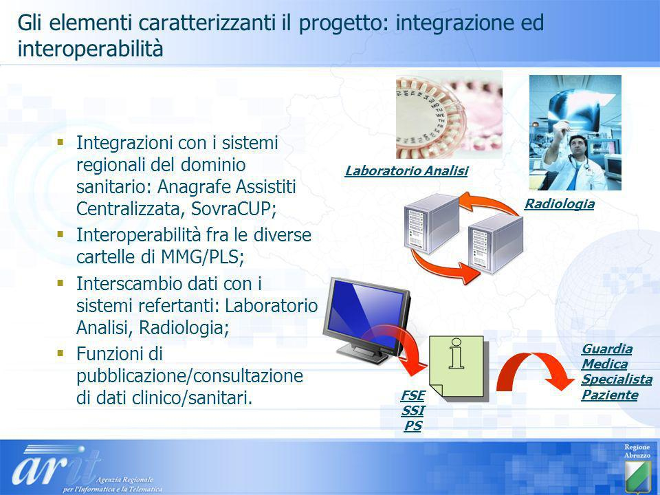 Gli elementi caratterizzanti il progetto: integrazione ed interoperabilità Integrazioni con i sistemi regionali del dominio sanitario: Anagrafe Assist