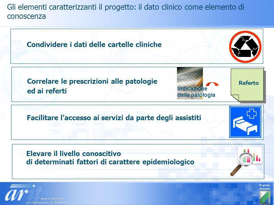 Gli elementi caratterizzanti il progetto: il dato clinico come elemento di conoscenza Condividere i dati delle cartelle cliniche Correlare le prescriz