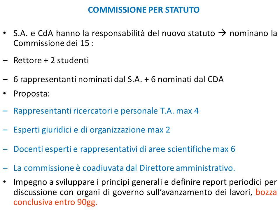 COMMISSIONE PER STATUTO S.A. e CdA hanno la responsabilità del nuovo statuto nominano la Commissione dei 15 : –Rettore + 2 studenti –6 rappresentanti