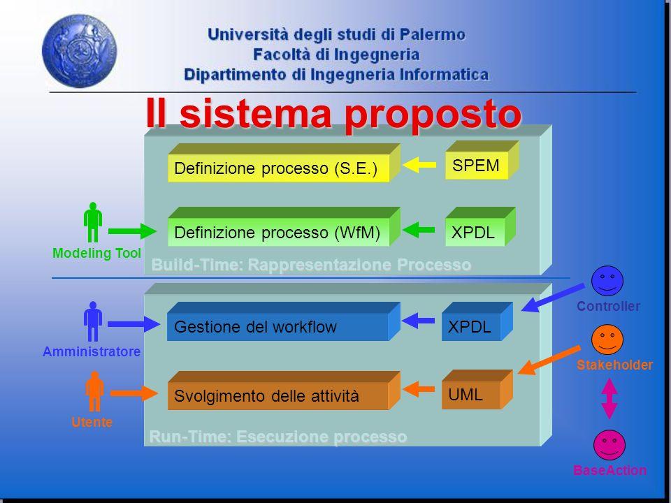 Run-Time: Esecuzione processo Build-Time: Rappresentazione Processo Definizione processo (S.E.) Definizione processo (WfM) Il sistema proposto SPEM XP