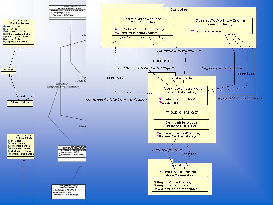 Progetto del tool – Interazioni sociali Domain Ontology Communication OntologyRole Description