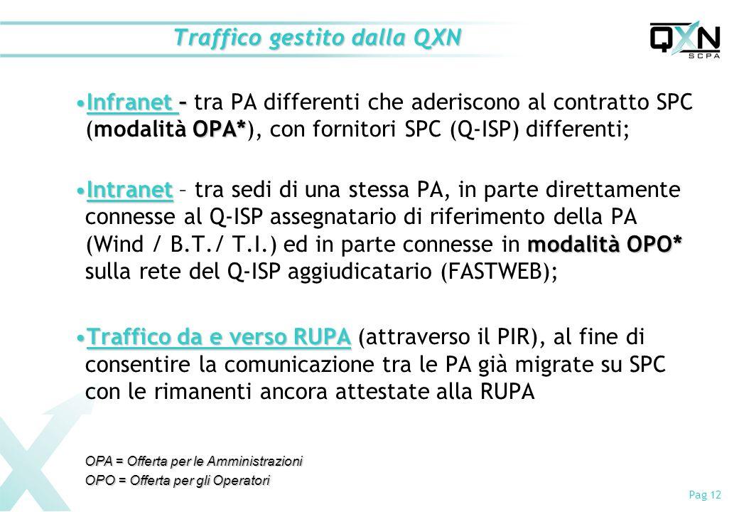 Pag 12 Traffico gestito dalla QXN Infranet – OPA*Infranet – tra PA differenti che aderiscono al contratto SPC (modalità OPA*), con fornitori SPC (Q-ISP) differenti; Intranet modalità OPO*Intranet – tra sedi di una stessa PA, in parte direttamente connesse al Q-ISP assegnatario di riferimento della PA (Wind / B.T./ T.I.) ed in parte connesse in modalità OPO* sulla rete del Q-ISP aggiudicatario (FASTWEB); Traffico da e verso RUPATraffico da e verso RUPA (attraverso il PIR), al fine di consentire la comunicazione tra le PA già migrate su SPC con le rimanenti ancora attestate alla RUPA OPA = Offerta per le Amministrazioni OPO = Offerta per gli Operatori