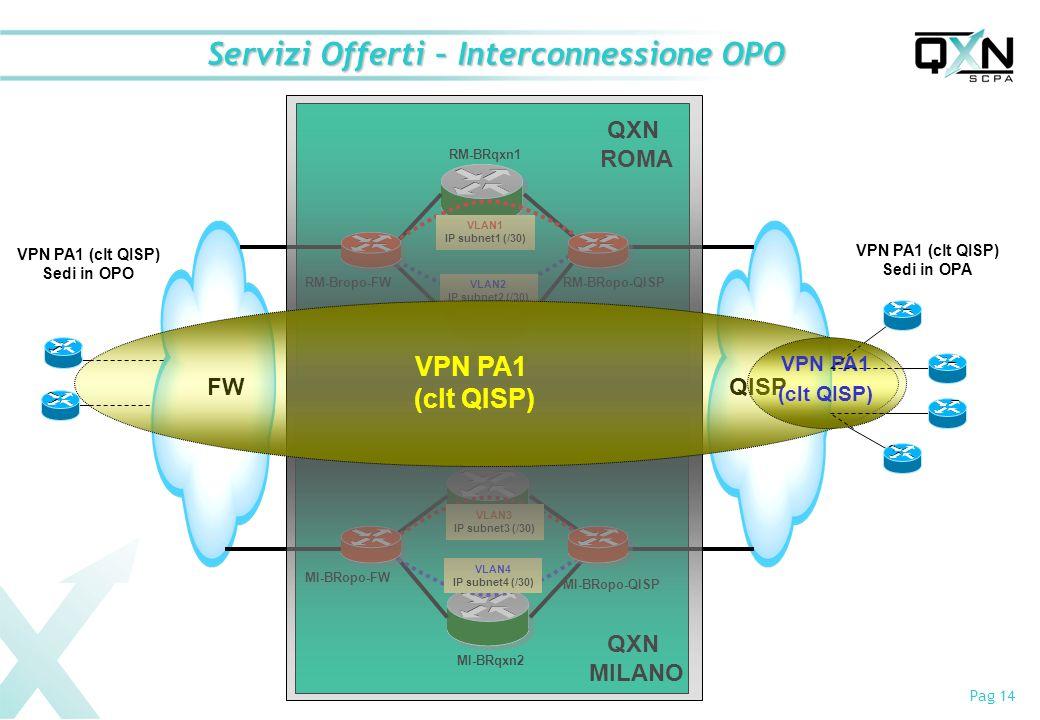 Pag 14 Servizi Offerti – Interconnessione OPO FWQISP VPN PA1 (clt QISP) Sedi in OPA QXN ROMA QXN MILANO VLAN1 IP subnet1 (/30) VLAN2 IP subnet2 (/30) VLAN3 IP subnet3 (/30) VLAN4 IP subnet4 (/30) RM-Bropo-FWRM-BRopo-QISP RM-BRqxn1 RM-BRqxn2 MI-BRqxn1 MI-BRqxn2 MI-BRopo-QISP MI-BRopo-FW VPN PA1 (clt QISP) VPN PA1 (clt QISP) Sedi in OPO VPN PA1 (clt QISP)