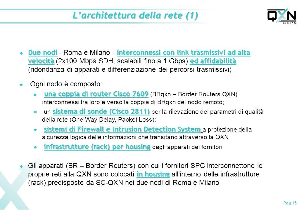 Pag 15 Larchitettura della rete (1) Due nodiinterconnessi con link trasmissivi ad alta velocitàed affidabilità Due nodi - Roma e Milano - interconnessi con link trasmissivi ad alta velocità (2x100 Mbps SDH, scalabili fino a 1 Gbps) ed affidabilità (ridondanza di apparati e differenziazione dei percorsi trasmissivi) Ogni nodo è composto: una coppia di router Cisco 7609 una coppia di router Cisco 7609 (BRqxn – Border Routers QXN) interconnessi tra loro e verso la coppia di BRqxn del nodo remoto; sistema di sonde (Cisco 2811) un sistema di sonde (Cisco 2811) per la rilevazione dei parametri di qualità della rete (One Way Delay, Packet Loss); sistemi di Firewall e Intrusion Detection System sistemi di Firewall e Intrusion Detection System a protezione della sicurezza logica delle informazioni che transitano attraverso la QXN infrastrutture (rack) per housing infrastrutture (rack) per housing degli apparati dei fornitori in housing Gli apparati (BR – Border Routers) con cui i fornitori SPC interconnettono le proprie reti alla QXN sono colocati in housing allinterno delle infrastrutture (rack) predisposte da SC-QXN nei due nodi di Roma e Milano