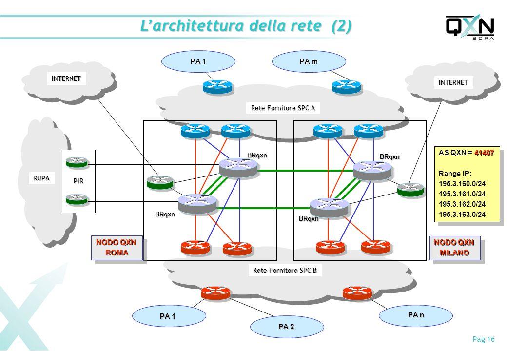Pag 16 Larchitettura della rete (2) Rete Fornitore SPC A Rete Fornitore SPC B NODO QXN ROMA ROMA MILANO MILANO BRqxn BRqxn BRqxn BRqxn PA 2 PA n PA m PA 1 RUPA PIR AS QXN41407 AS QXN = 41407 Range IP: 195.3.160.0/24 195.3.161.0/24 195.3.162.0/24 195.3.163.0/24 AS QXN41407 AS QXN = 41407 Range IP: 195.3.160.0/24 195.3.161.0/24 195.3.162.0/24 195.3.163.0/24 INTERNET INTERNET
