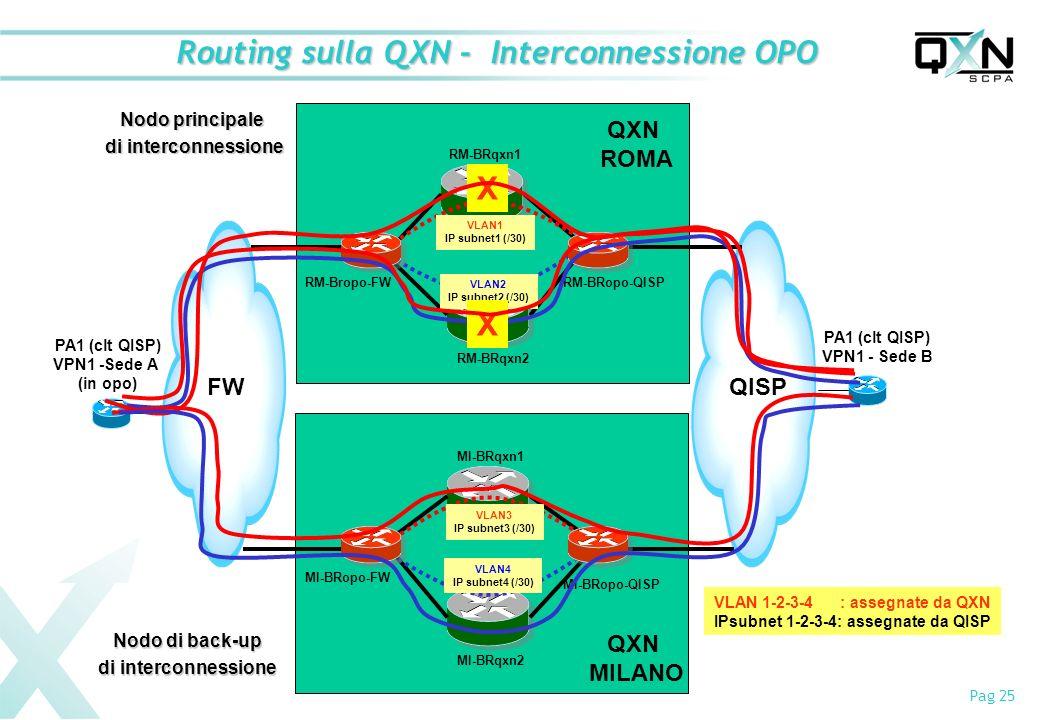 Pag 25 Routing sulla QXN - Interconnessione OPO FWQISP PA1 (clt QISP) VPN1 -Sede A (in opo) PA1 (clt QISP) VPN1 - Sede B QXN ROMA QXN MILANO VLAN1 IP subnet1 (/30) VLAN2 IP subnet2 (/30) VLAN3 IP subnet3 (/30) VLAN4 IP subnet4 (/30) RM-Bropo-FWRM-BRopo-QISP RM-BRqxn1 RM-BRqxn2 MI-BRqxn1 MI-BRqxn2 MI-BRopo-QISP MI-BRopo-FW VLAN 1-2-3-4 : assegnate da QXN IPsubnet 1-2-3-4: assegnate da QISP Nodo principale di interconnessione Nodo di back-up di interconnessione X X