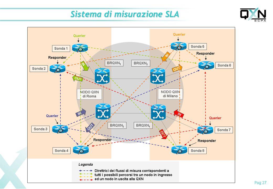 Pag 27 Sistema di misurazione SLA
