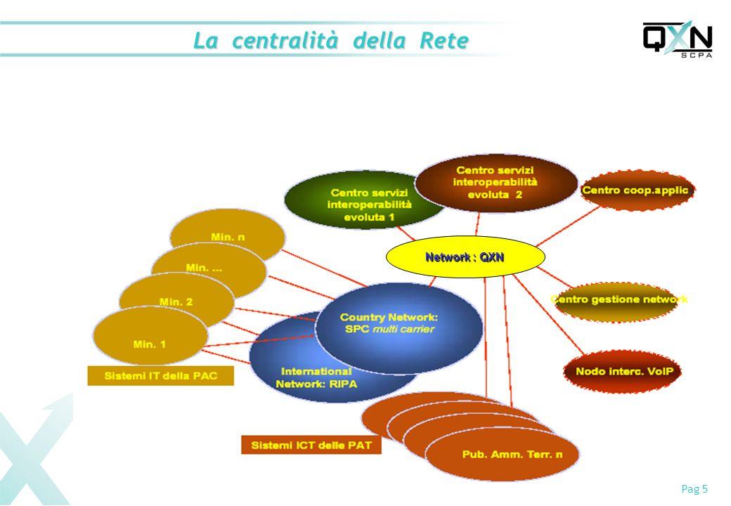 Pag 5 La centralità della Rete Network : QXN