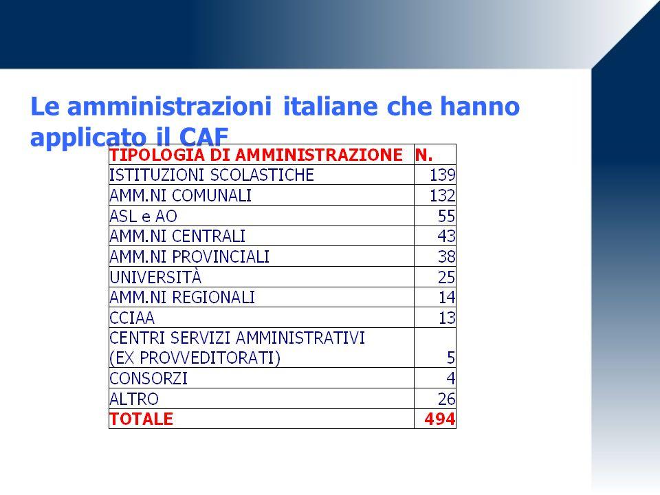 Le amministrazioni italiane che hanno applicato il CAF