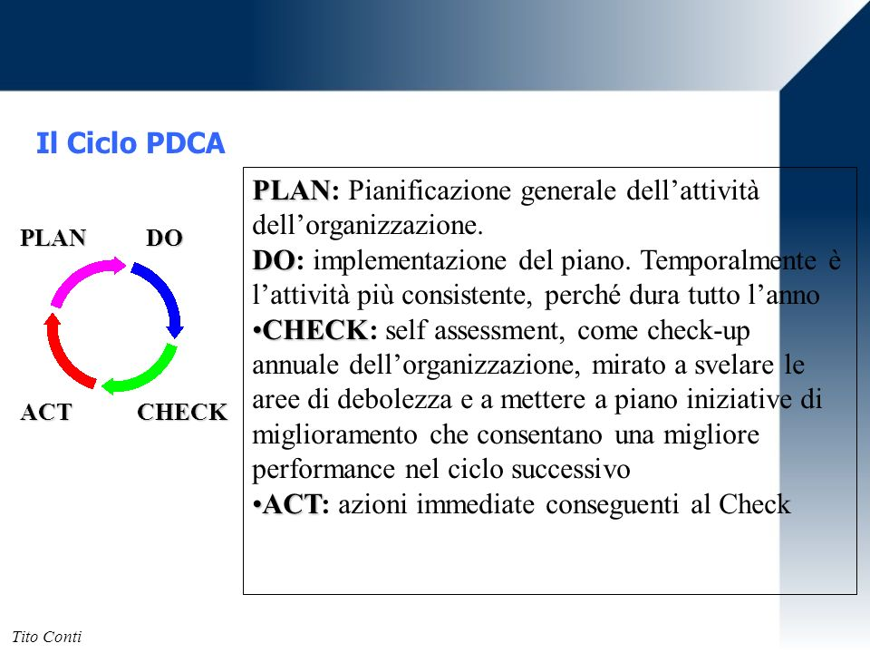Il Ciclo PDCA PLAN DO ACT CHECK PLAN PLAN: Pianificazione generale dellattività dellorganizzazione. DO DO: implementazione del piano. Temporalmente è