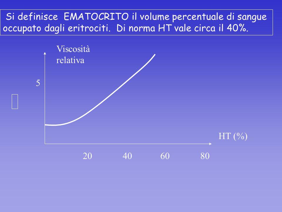 Si definisce EMATOCRITO il volume percentuale di sangue occupato dagli eritrociti. Di norma HT vale circa il 40%. HT (%) Viscosità relativa 5 20 40 60