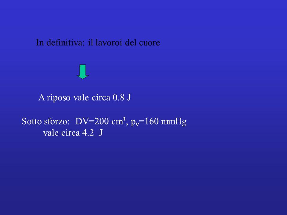 A riposo vale circa 0.8 J Sotto sforzo: DV=200 cm 3, p v =160 mmHg vale circa 4.2 J In definitiva: il lavoroi del cuore
