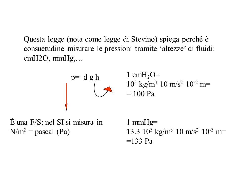 Questa legge (nota come legge di Stevino) spiega perché è consuetudine misurare le pressioni tramite altezze di fluidi: cmH2O, mmHg,… p= d g h È una F